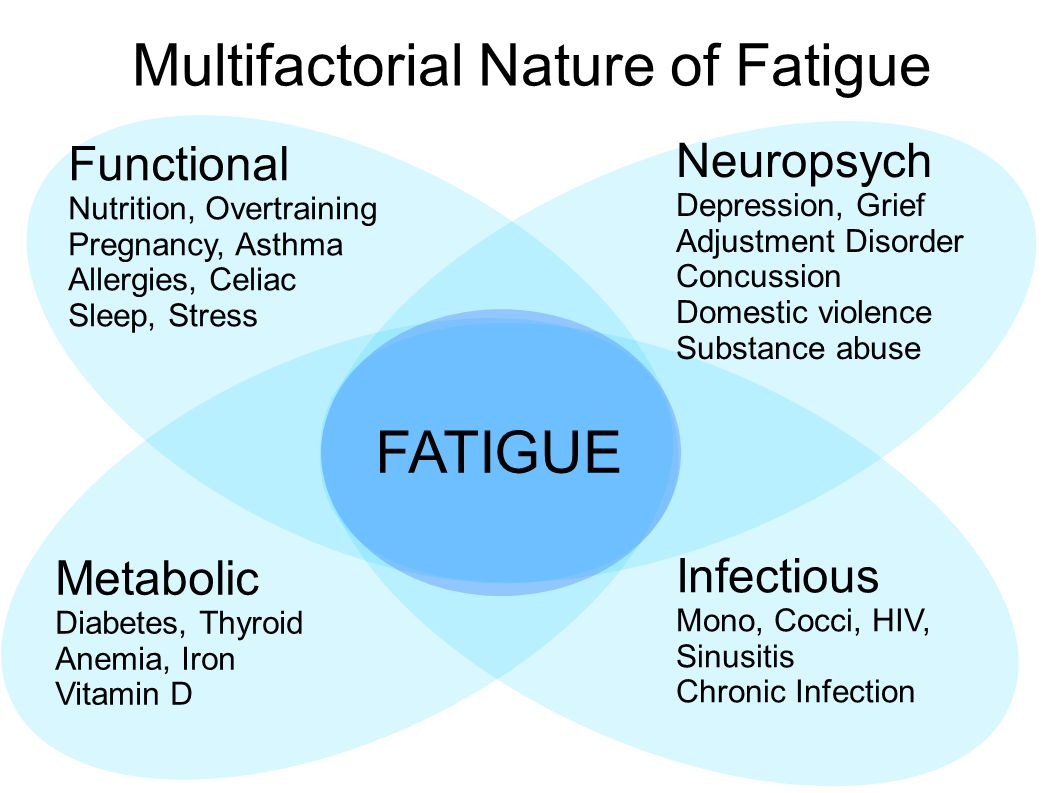 FATIGUE Functional Nutrition, Overtraining Pregnancy, Asthma Allergies, Celiac Sleep, Stress Neuropsych Depression, Grief Adjustment Disorder Concussion Domestic violence Substance abuse Metabolic Diabetes, Thyroid Anemia, Iron Vitamin D Infectious Mono, Cocci, HIV, Sinusitis Chronic Infection Multifactorial Nature of Fatigue