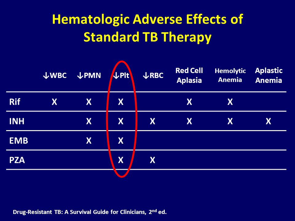 Hematologic Adverse Effects of Standard TB Therapy Drug-Resistant TB: A Survival Guide for Clinicians, 2 nd ed.