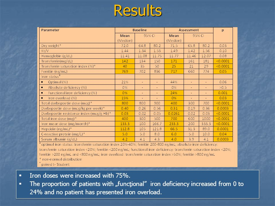 Results  Iron doses were increased with 75%.