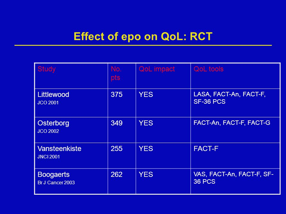 Effect of epo on QoL: RCT StudyNo. pts QoL impactQoL tools Littlewood JCO 2001 375YES LASA, FACT-An, FACT-F, SF-36 PCS Osterborg JCO 2002 349YES FACT-