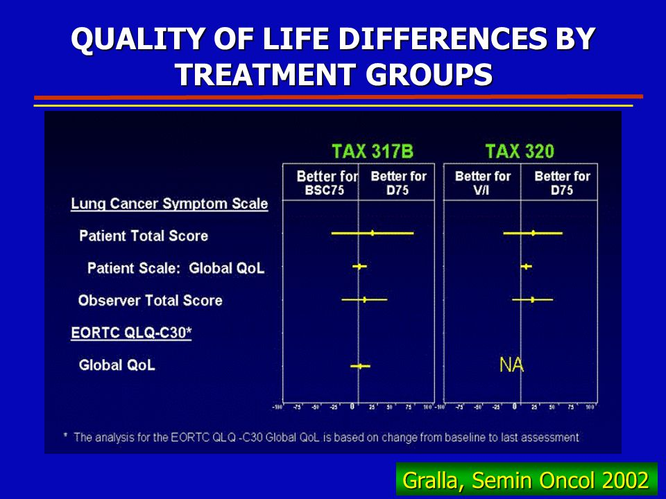 Gralla, Semin Oncol 2002 QUALITY OF LIFE DIFFERENCES BY TREATMENT GROUPS