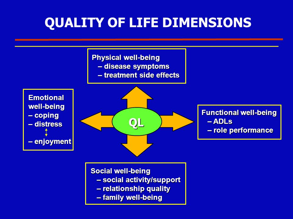 QUALITY OF LIFE DIMENSIONS Physical well-being – disease symptoms – treatment side effects Emotionalwell-being – coping – distress – enjoyment Functio