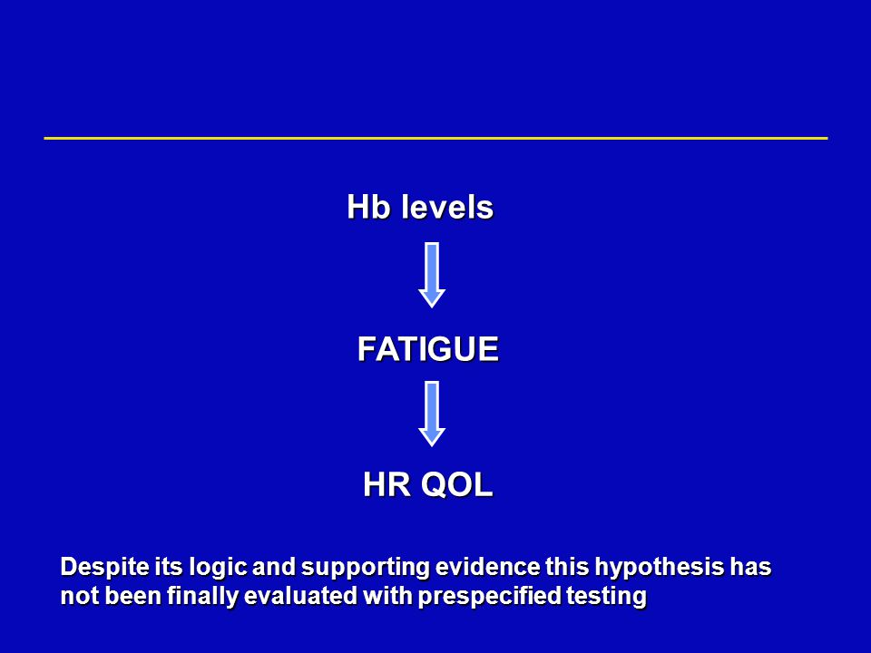 Hb levels FATIGUE HR QOL Despite its logic and supporting evidence this hypothesis has not been finally evaluated with prespecified testing