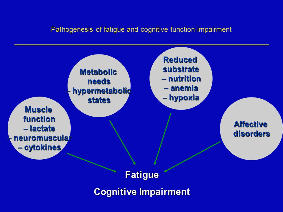Pathogenesis of fatigue and cognitive function impairment Musclefunction – lactate – neuromuscular – cytokines Metabolicneeds – hypermetabolic states