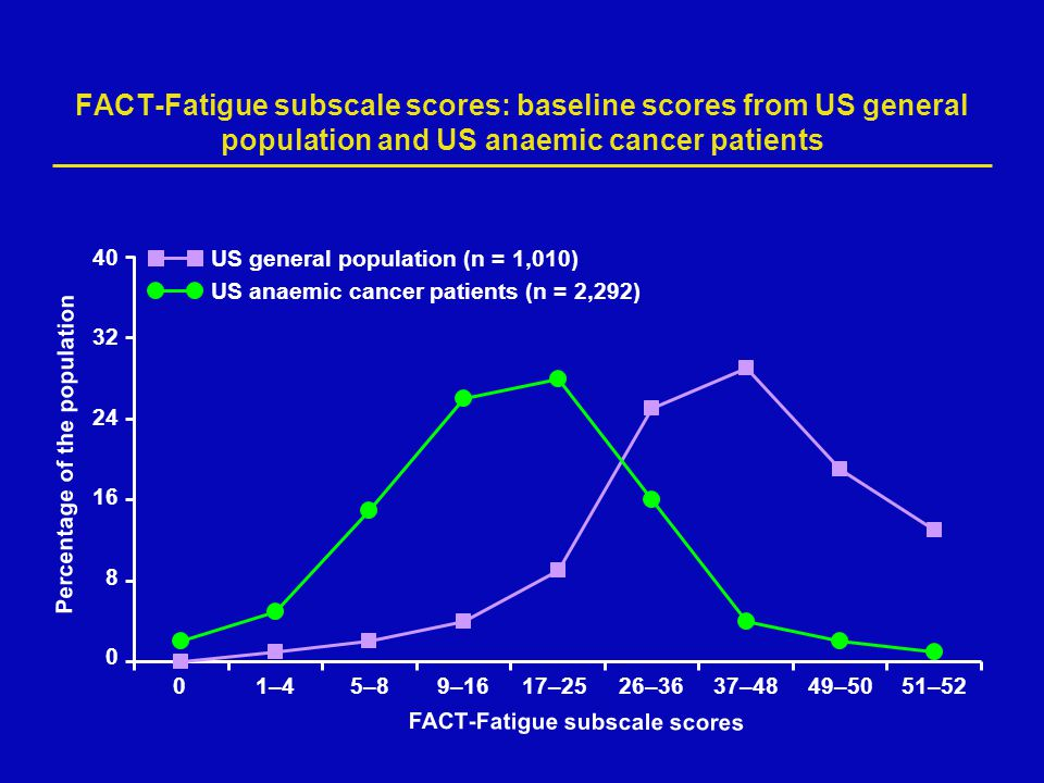 FACT-Fatigue subscale scores: baseline scores from US general population and US anaemic cancer patients FACT-Fatigue subscale scores 40 32 24 16 8 0 P