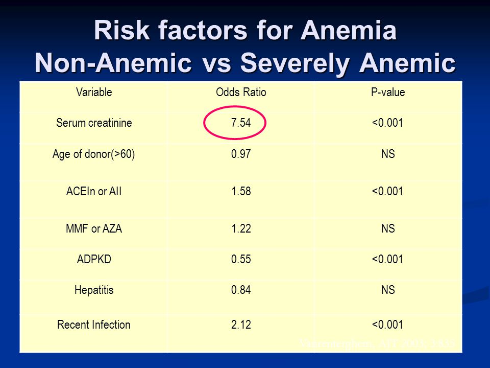 Risk factors for Anemia Non-Anemic vs Severely Anemic VariableOdds RatioP-value Serum creatinine7.54<0.001 Age of donor(>60)0.97NS ACEIn or AII1.58<0.001 MMF or AZA1.22NS ADPKD0.55<0.001 Hepatitis0.84NS Recent Infection2.12<0.001 Vanrenterghem, AJT 2003; 3:835
