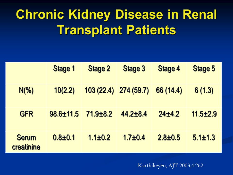 Chronic Kidney Disease in Renal Transplant Patients Stage 1 Stage 2 Stage 3 Stage 4 Stage 5 N(%)10(2.2) 103 (22.4) 274 (59.7) 66 (14.4) 6 (1.3) GFR98.6±11.571.9±8.244.2±8.424±4.211.5±2.9 Serum creatinine 0.8±0.11.1±0.21.7±0.42.8±0.55.1±1.3 Karthikeyen, AJT 2003;4:262