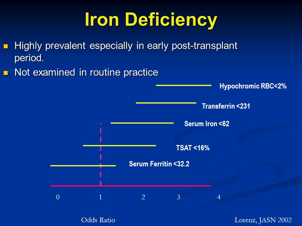 Iron Deficiency Highly prevalent especially in early post-transplant period.