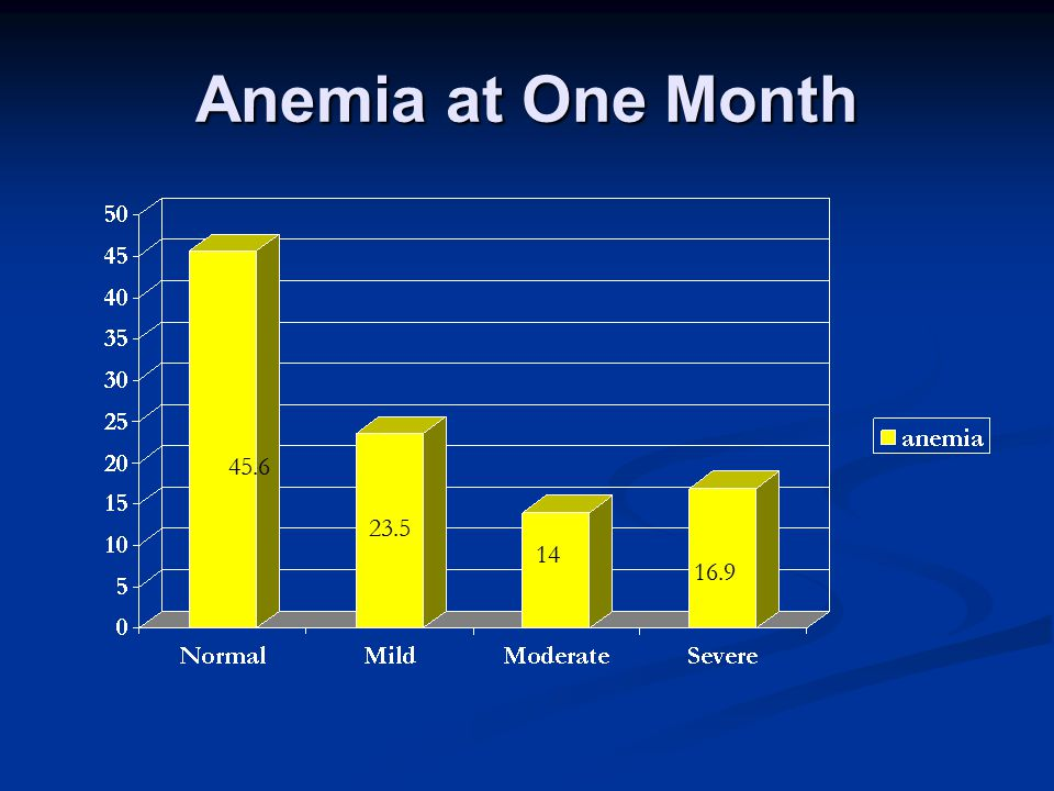Anemia at One Month 45.6 23.5 14 16.9