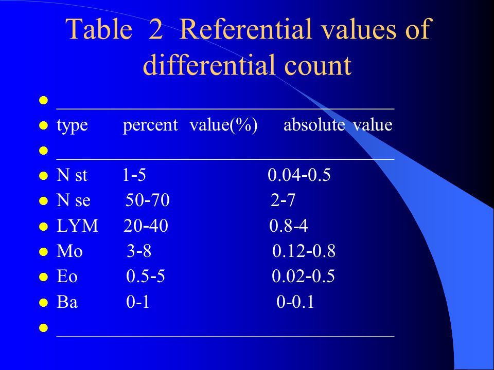 Table 2 Referential values of differential count l ___________________________________ l type percent value(%) absolute value ___________________________________ N st 1 - 5 0.04 - 0.5 N se 50 - 70 2 - 7 LYM 20 - 40 0.8-4 Mo 3 - 8 0.12 - 0.8 Eo 0.5 - 5 0.02 - 0.5 l Ba 0-1 0-0.1 l ___________________________________