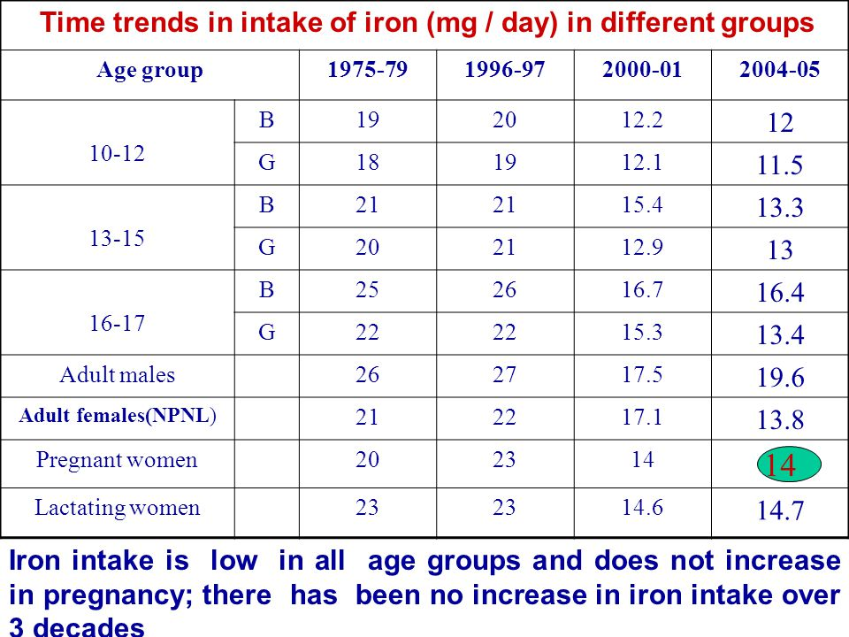 Time trends in intake of iron (mg / day) in different groups Age group1975-791996-972000-012004-05 10-12 B192012.2 12 G181912.1 11.5 13-15 B21 15.4 13.3 G202112.9 13 16-17 B252616.7 16.4 G22 15.3 13.4 Adult males262717.5 19.6 Adult females(NPNL) 212217.1 13.8 Pregnant women202314 Lactating women23 14.6 14.7 Iron intake is low in all age groups and does not increase in pregnancy; there has been no increase in iron intake over 3 decades