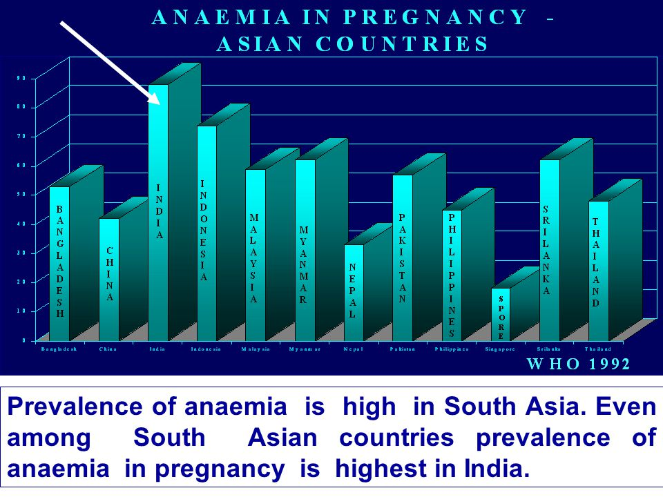 Prevalence of anaemia is high in South Asia.