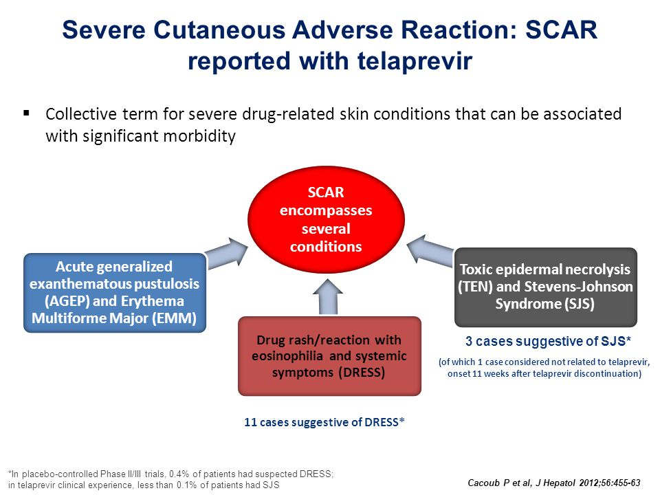  Collective term for severe drug-related skin conditions that can be associated with significant morbidity Severe Cutaneous Adverse Reaction: SCAR reported with telaprevir 3 cases suggestive of SJS* 11 cases suggestive of DRESS* (of which 1 case considered not related to telaprevir, onset 11 weeks after telaprevir discontinuation) SCAR encompasses several conditions Acute generalized exanthematous pustulosis (AGEP) and Erythema Multiforme Major (EMM) Drug rash/reaction with eosinophilia and systemic symptoms (DRESS) Toxic epidermal necrolysis (TEN) and Stevens-Johnson Syndrome (SJS) *In placebo-controlled Phase II/III trials, 0.4% of patients had suspected DRESS; in telaprevir clinical experience, less than 0.1% of patients had SJS Cacoub P et al, J Hepatol 2012;56:455-63