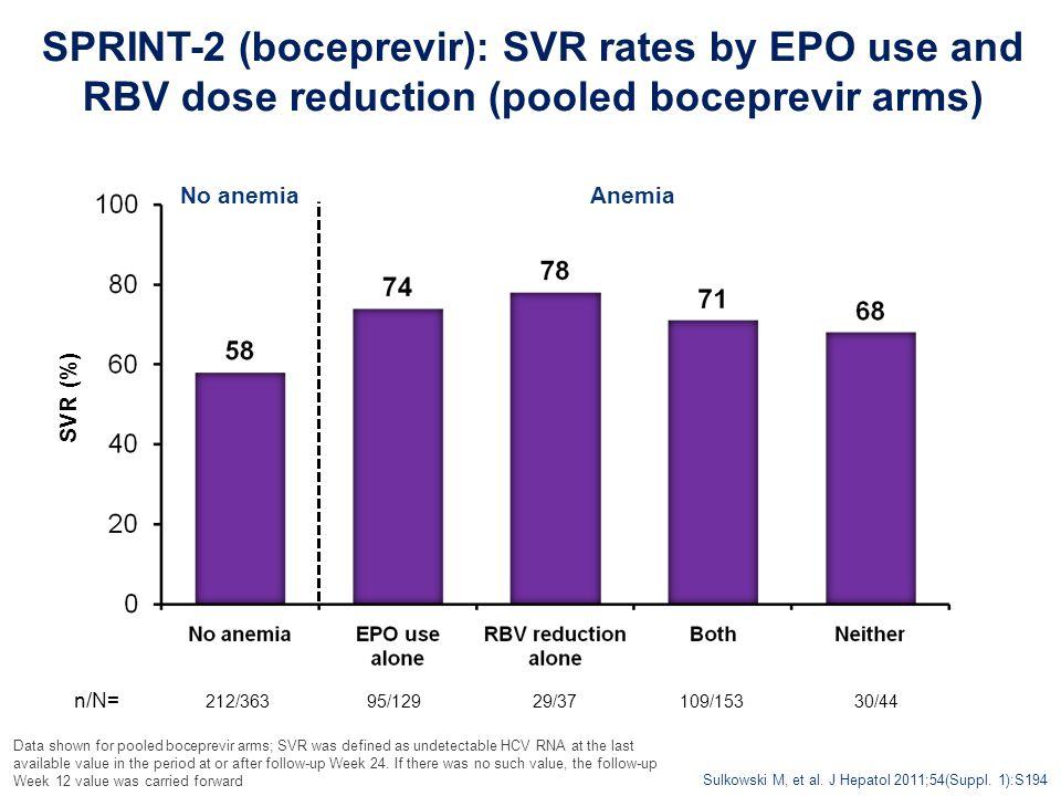 95/129 SPRINT-2 (boceprevir): SVR rates by EPO use and RBV dose reduction (pooled boceprevir arms) Sulkowski M, et al. J Hepatol 2011;54(Suppl. 1):S19