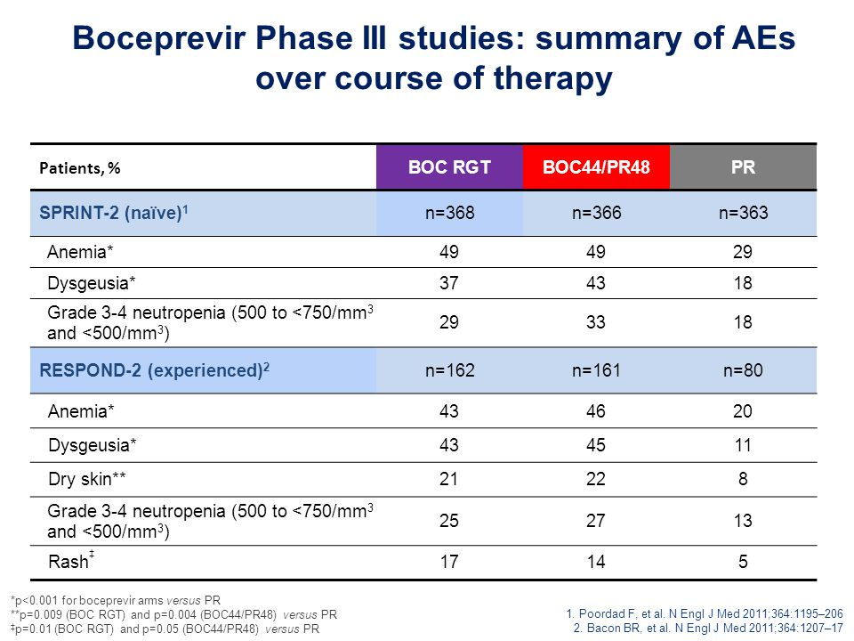 Boceprevir Phase III studies: summary of AEs over course of therapy Patients, % BOC RGTBOC44/PR48PR SPRINT-2 (naïve) 1 n=368n=366n=363 Anemia*49 29 Dysgeusia*374318 Grade 3-4 neutropenia (500 to <750/mm 3 and <500/mm 3 ) 293318 RESPOND-2 (experienced) 2 n=162n=161n=80 Anemia*434620 Dysgeusia*434511 Dry skin**21228 Grade 3-4 neutropenia (500 to <750/mm 3 and <500/mm 3 ) 252713 Rash ‡ 17145 1.