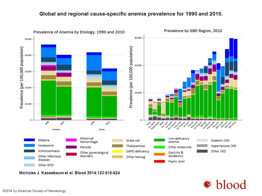 Global and regional cause-specific anemia prevalence for 1990 and 2010.