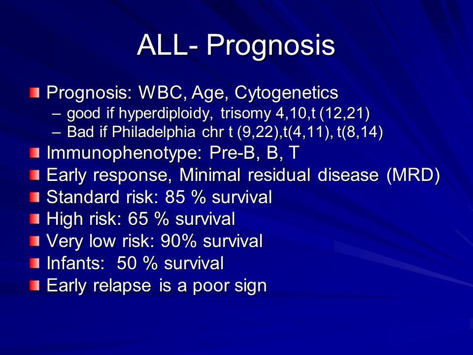 ALL- Prognosis Prognosis: WBC, Age, Cytogenetics –good if hyperdiploidy, trisomy 4,10,t (12,21) –Bad if Philadelphia chr t (9,22),t(4,11), t(8,14) Imm