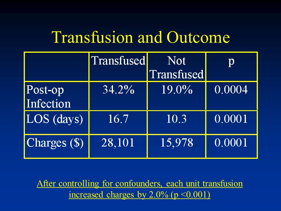 Transfusion and Outcome After controlling for confounders, each unit transfusion increased charges by 2.0% (p <0.001)