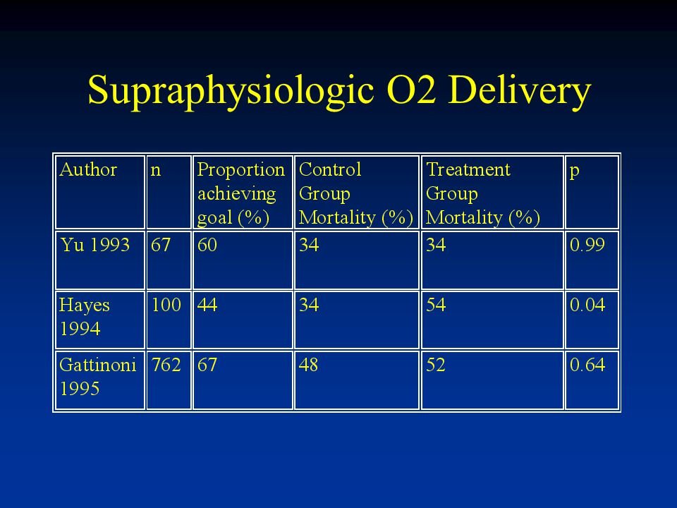 Supraphysiologic O2 Delivery