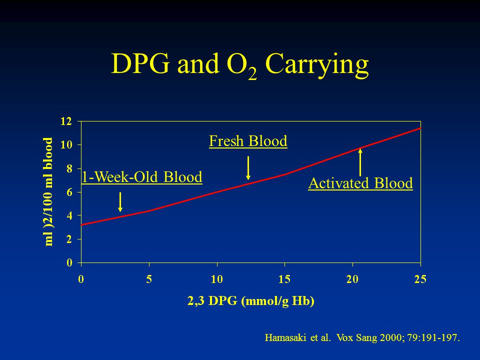 DPG and O 2 Carrying Fresh Blood Activated Blood 1-Week-Old Blood Hamasaki et al.