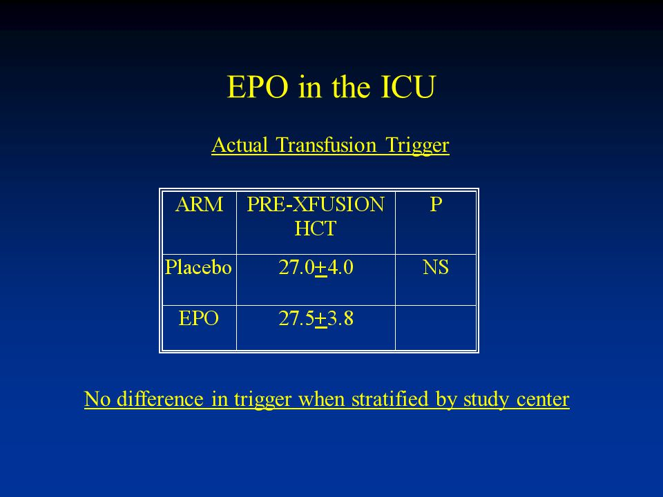 EPO in the ICU Actual Transfusion Trigger No difference in trigger when stratified by study center