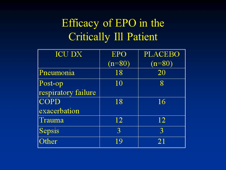 Efficacy of EPO in the Critically Ill Patient