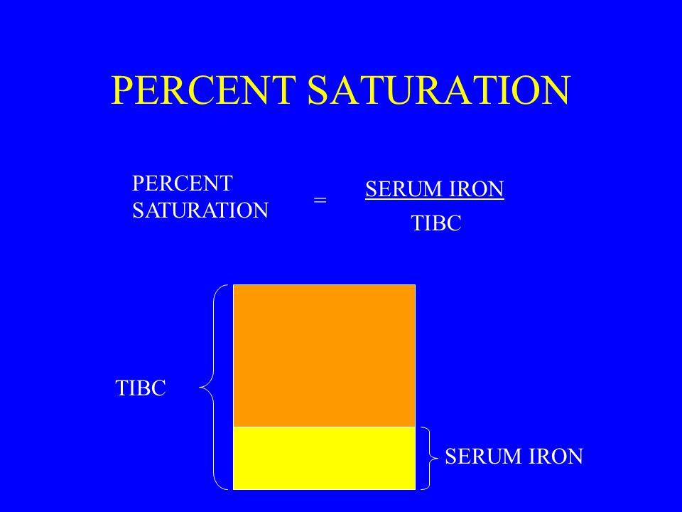 PERCENT SATURATION SERUM IRON TIBC PERCENT SATURATION = SERUM IRON TIBC