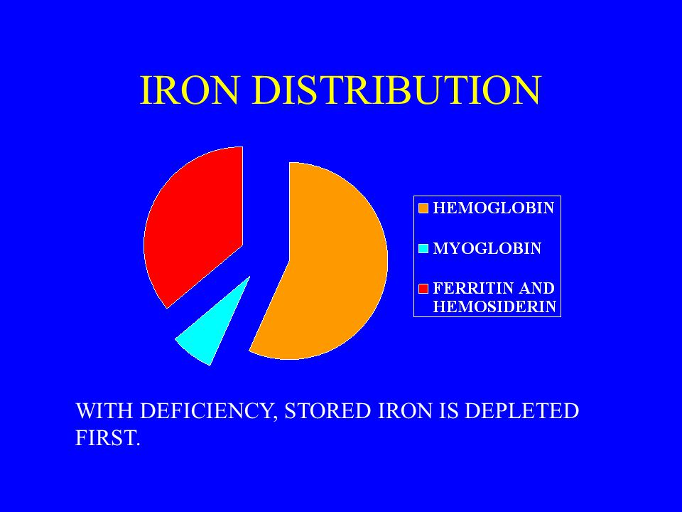 IRON DISTRIBUTION WITH DEFICIENCY, STORED IRON IS DEPLETED FIRST.