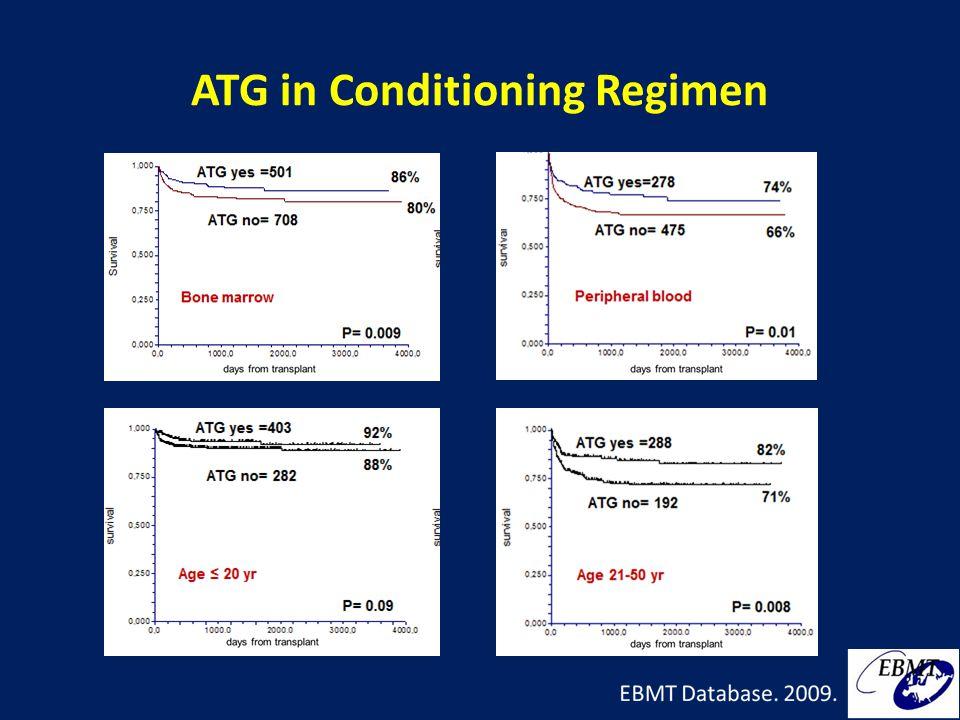 ATG in Conditioning Regimen