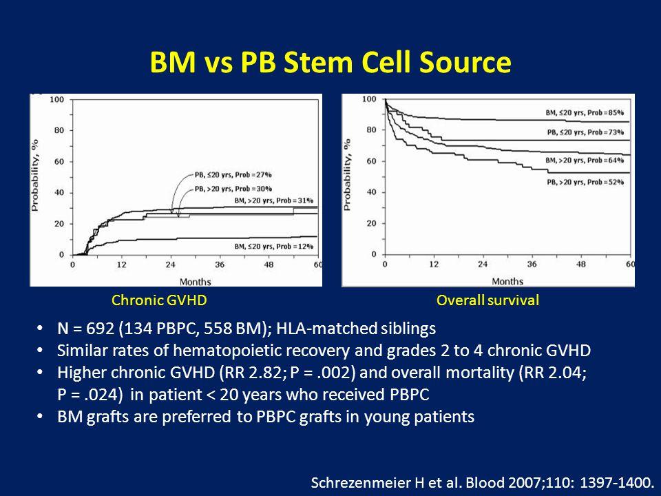 BM vs PB Stem Cell Source Schrezenmeier H et al. Blood 2007;110: 1397-1400.