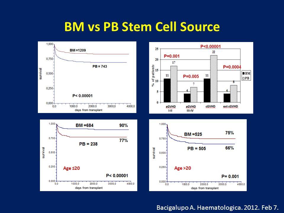 BM vs PB Stem Cell Source Bacigalupo A. Haematologica. 2012. Feb 7.