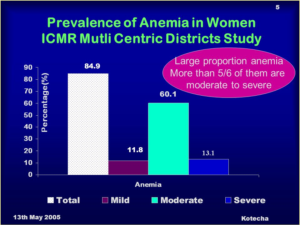 13th May 2005 Kotecha 16 Prevalence of Anemia at Different Hb.