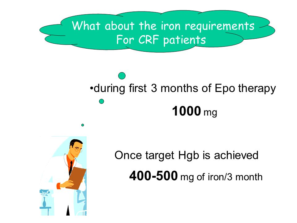 during first 3 months of Epo therapy 1000 mg What about the iron requirements For CRF patients 400-500 mg of iron/3 month Once target Hgb is achieved