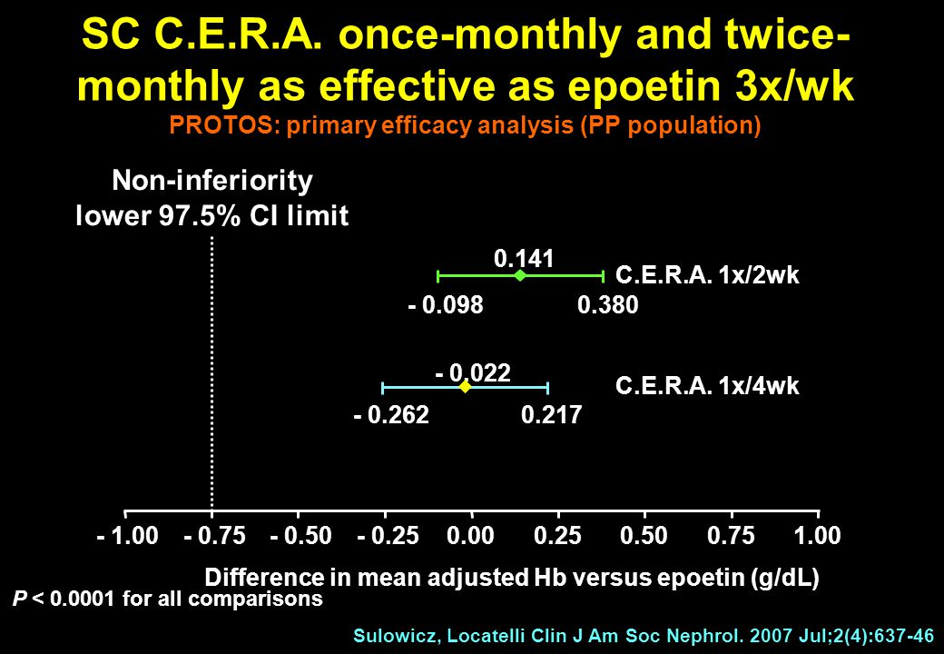 - 1.00- 0.75- 0.50- 0.250.000.250.500.751.00 Non-inferiority lower 97.5% CI limit Difference in mean adjusted Hb versus epoetin (g/dL) SC C.E.R.A. onc