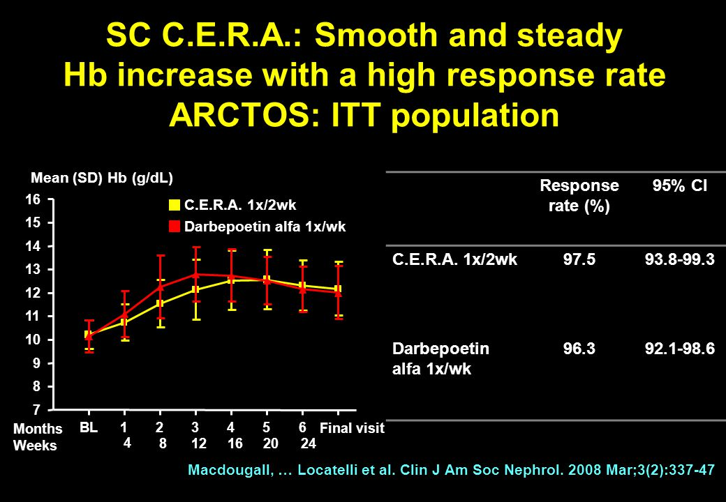 SC C.E.R.A.: Smooth and steady Hb increase with a high response rate ARCTOS: ITT population Response rate (%) 95% CI C.E.R.A.