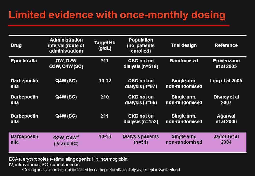 Limited evidence with once-monthly dosing Drug Administration interval (route of administration) Target Hb (g/dL) Population (no. patients enrolled) T