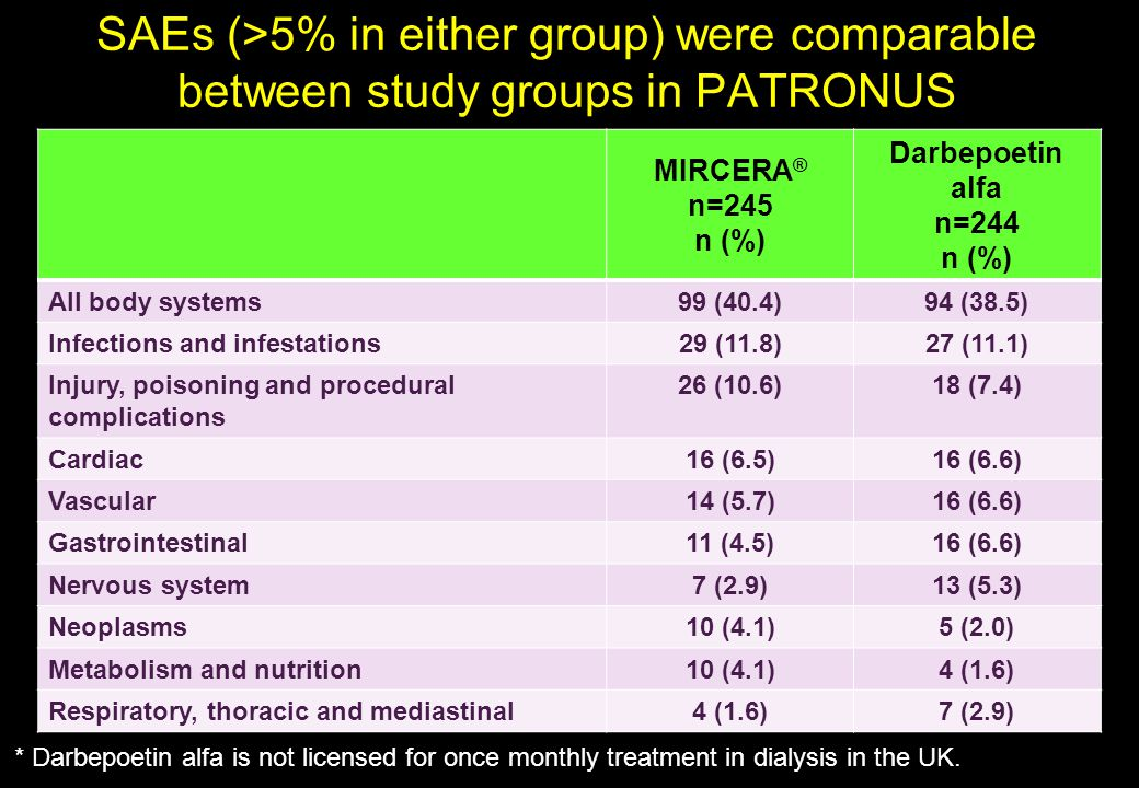 SAEs (>5% in either group) were comparable between study groups in PATRONUS MIRCERA ® n=245 n (%) Darbepoetin alfa n=244 n (%) All body systems 99 (40.4)94 (38.5) Infections and infestations 29 (11.8)27 (11.1) Injury, poisoning and procedural complications 26 (10.6)18 (7.4) Cardiac 16 (6.5)16 (6.6) Vascular 14 (5.7)16 (6.6) Gastrointestinal 11 (4.5)16 (6.6) Nervous system 7 (2.9)13 (5.3) Neoplasms 10 (4.1)5 (2.0) Metabolism and nutrition 10 (4.1)4 (1.6) Respiratory, thoracic and mediastinal 4 (1.6)7 (2.9) * Darbepoetin alfa is not licensed for once monthly treatment in dialysis in the UK.