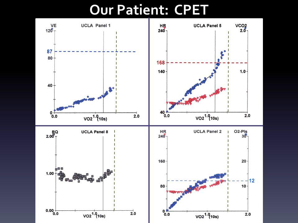 Our Patient: CPET 168 87 12