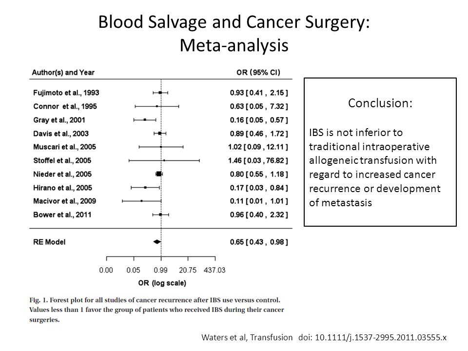 Blood Salvage and Cancer Surgery: Meta-analysis Waters et al, Transfusion doi: 10.1111/j.1537-2995.2011.03555.x Conclusion: IBS is not inferior to traditional intraoperative allogeneic transfusion with regard to increased cancer recurrence or development of metastasis