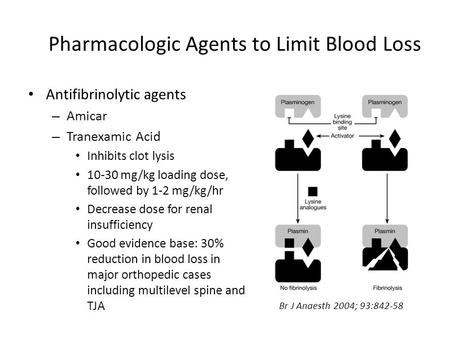 Pharmacologic Agents to Limit Blood Loss Antifibrinolytic agents – Amicar – Tranexamic Acid Inhibits clot lysis 10-30 mg/kg loading dose, followed by 1-2 mg/kg/hr Decrease dose for renal insufficiency Good evidence base: 30% reduction in blood loss in major orthopedic cases including multilevel spine and TJA Br J Anaesth 2004; 93:842-58