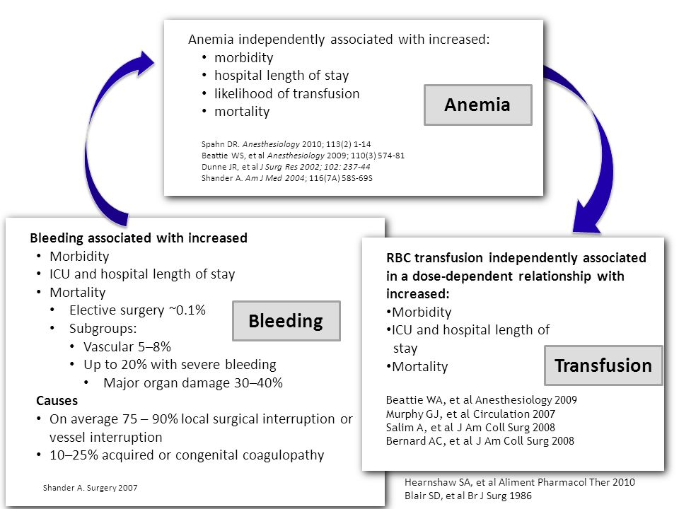 Procedural bood loss & bleeding Procedural bood loss & bleeding 5-75% incidence in patients presenting for elective surgery Shander 2004 Anemia independently associated with increased: morbidity hospital length of stay likelihood of transfusion mortality Spahn DR.