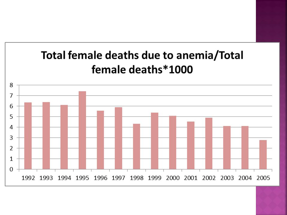  Although our analysis shows a reduction in deaths due to anemia, a detailed analysis of deaths due to anemia is mandatory as majority of these deaths could be prevented.