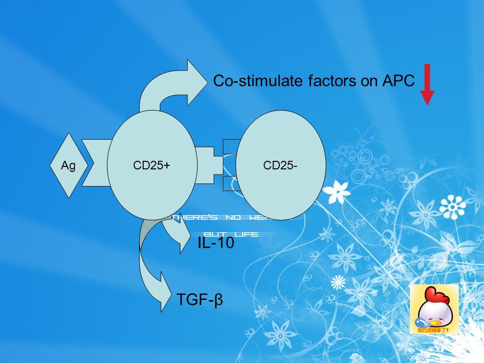Ag CD25-CD25+ IL-10 TGF-β Co-stimulate factors on APC