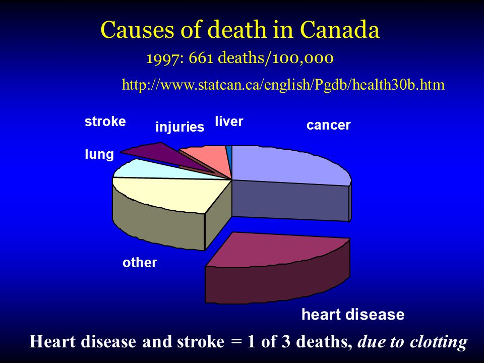 cancer heart disease other lung stroke injuries liver Causes of death in Canada 1997: 661 deaths/100,000 http://www.statcan.ca/english/Pgdb/health30b.htm Heart disease and stroke = 1 of 3 deaths, due to clotting