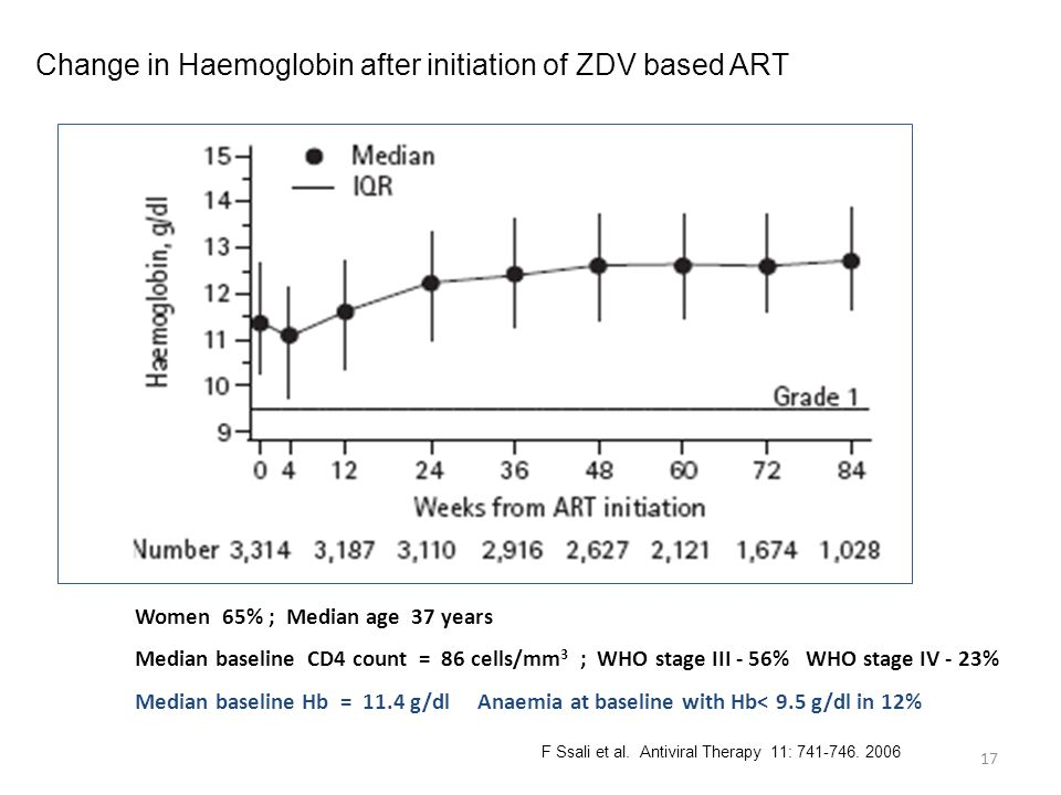 Women 65% ; Median age 37 years Median baseline CD4 count = 86 cells/mm 3 ; WHO stage III - 56% WHO stage IV - 23% Median baseline Hb = 11.4 g/dl Anaemia at baseline with Hb< 9.5 g/dl in 12% 17 Change in Haemoglobin after initiation of ZDV based ART F Ssali et al.