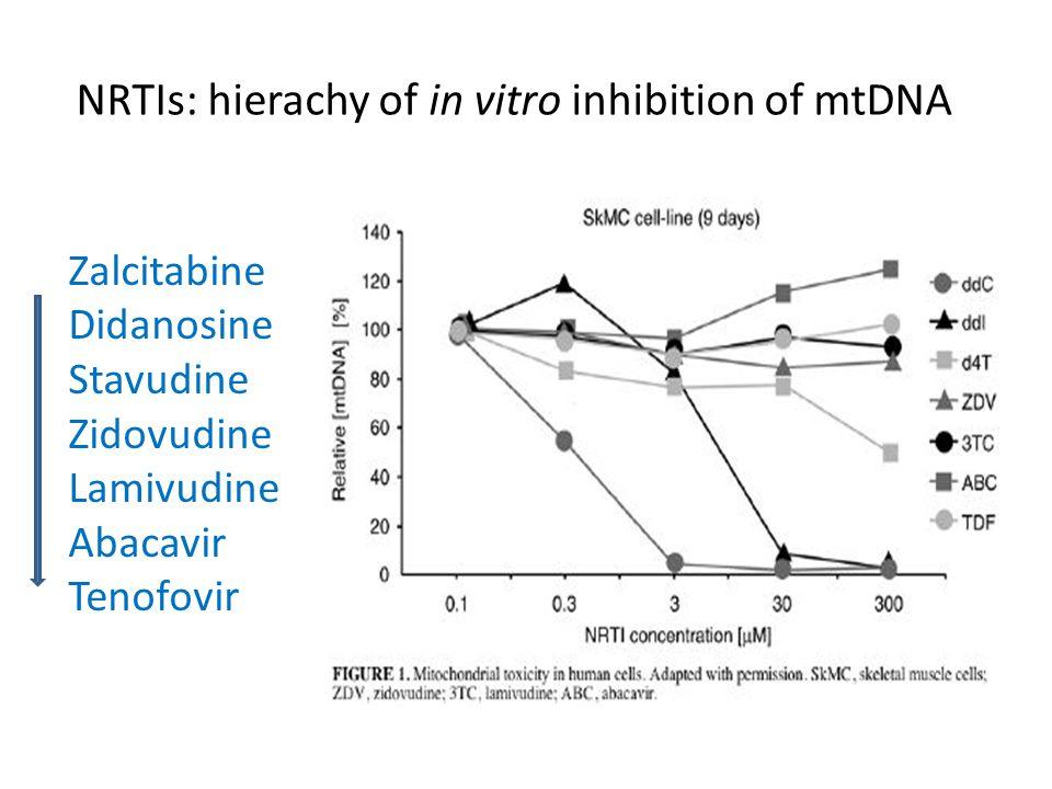Clinical manifestations of mitochondrial toxicity associated with different NRTIs Hyperlactatemia / Lactic Acidosisd4T > ddI > ZDV > other NRTIs Lipoatrophy / Lipohypertrophy (LYPODYSTROPHY) d4T > ZDV > other NRTIs Peripheral neuropathyddC > d4T > ddI HIV-associated neuromuscular weakness?d4T > other NRTIs PancreatitisddI > other NRTIs Hepatic SteatosisD4T > ddI Skeletal Myopathy / CardiomyopathyZDV Adverse effects on maternal / fetal healthd4T + ddI