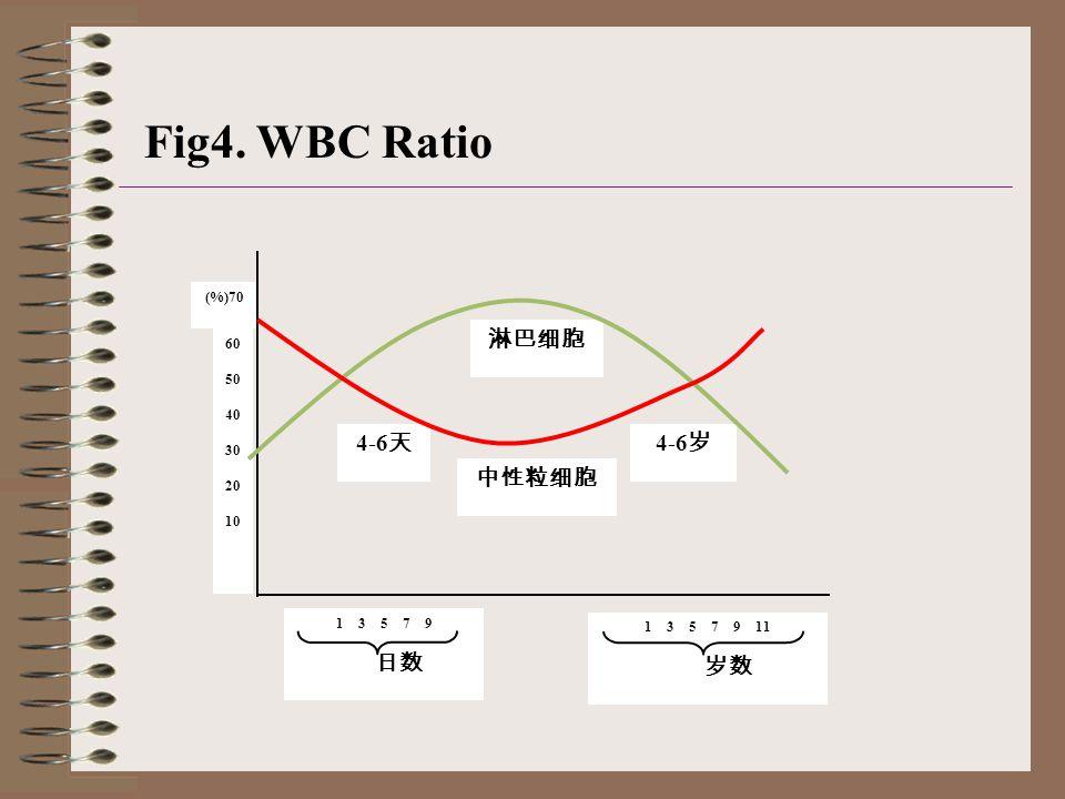 (%)70 淋巴细胞 中性粒细胞 4-6 岁 4-6 天 60 50 40 30 20 10 1 3 5 7 9 日数 1 3 5 7 9 11 岁数 Fig4. WBC Ratio