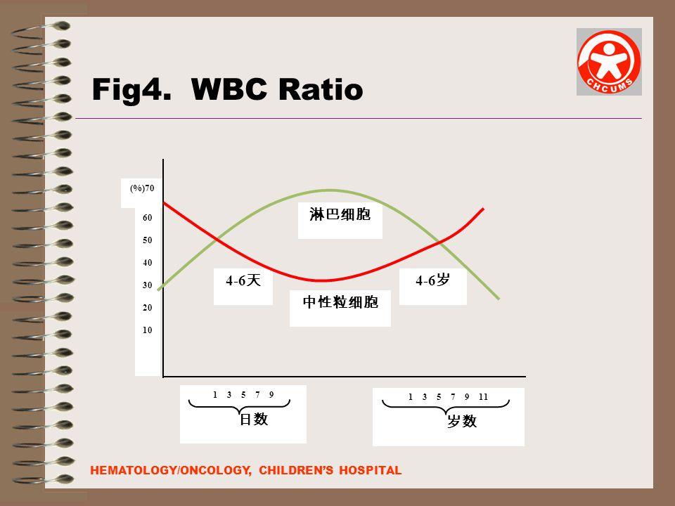 (%)70 淋巴细胞 中性粒细胞 4-6 岁 4-6 天 60 50 40 30 20 10 1 3 5 7 9 日数 1 3 5 7 9 11 岁数 Fig4.