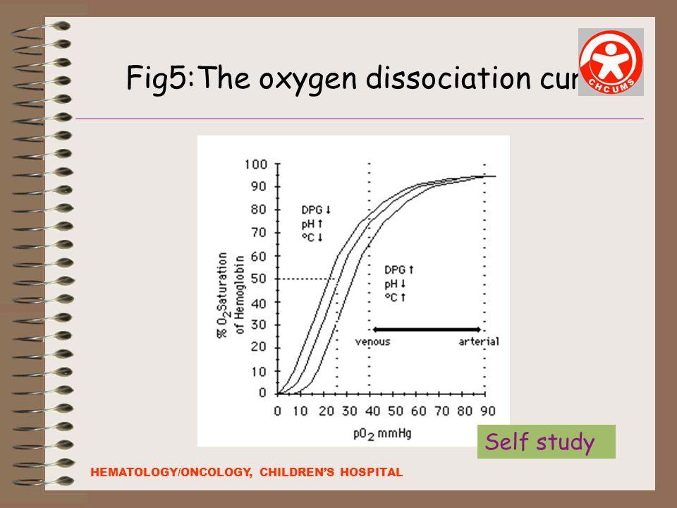 Fig5:The oxygen dissociation curve HEMATOLOGY/ONCOLOGY, CHILDREN'S HOSPITAL Self study