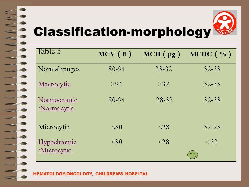 MCV ( fl ) MCH ( pg ) MCHC ( % ) Normal ranges 80-94 28-32 32-38 Macrocytic >94 >32 32-38 Normocromic /Normocytic 80-94 28-32 32-38 Microcytic <80 <28 32-28 Hypochromic /Microcytic <80 <28< 32 Classification-morphology Table 5 HEMATOLOGY/ONCOLOGY, CHILDREN'S HOSPITAL